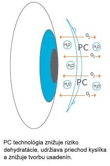 proclear-1-day-multifocal-pc-technology-obrazek.jpg